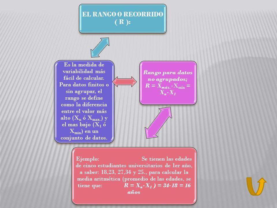 EL RANGO O RECORRIDO ( R ):