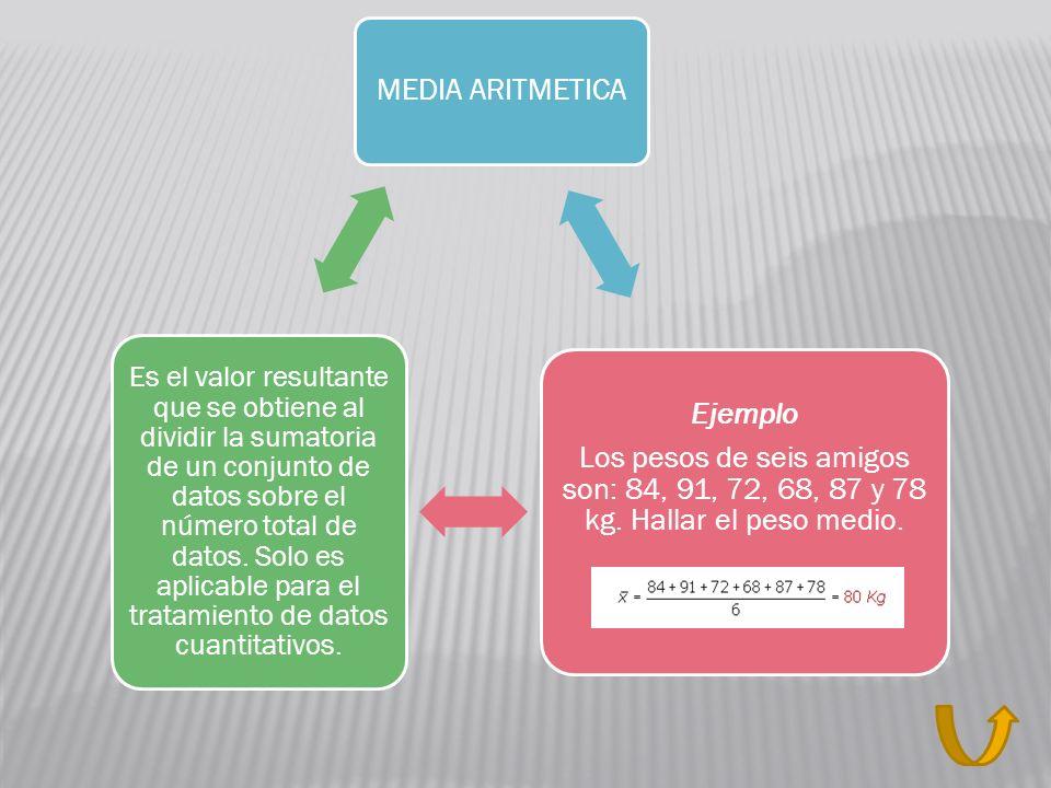 MEDIA ARITMETICA Los pesos de seis amigos son: 84, 91, 72, 68, 87 y 78 kg. Hallar el peso medio. Ejemplo.