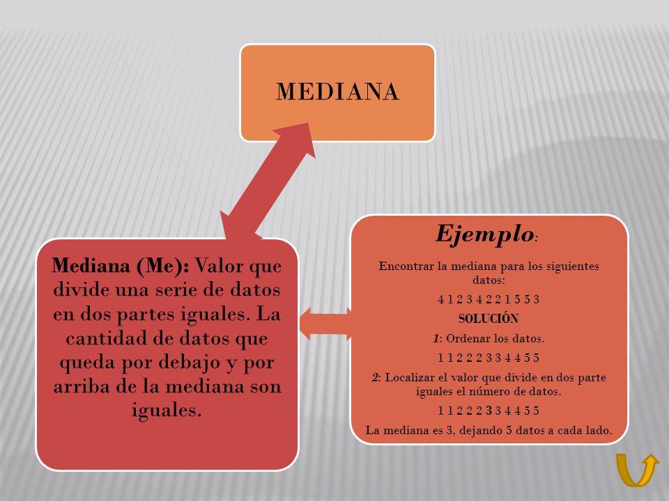 Ejemplo: MEDIANA Encontrar la mediana para los siguientes datos: