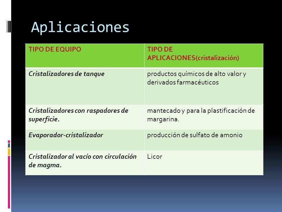 Aplicaciones TIPO DE EQUIPO TIPO DE APLICACIONES(cristalización)