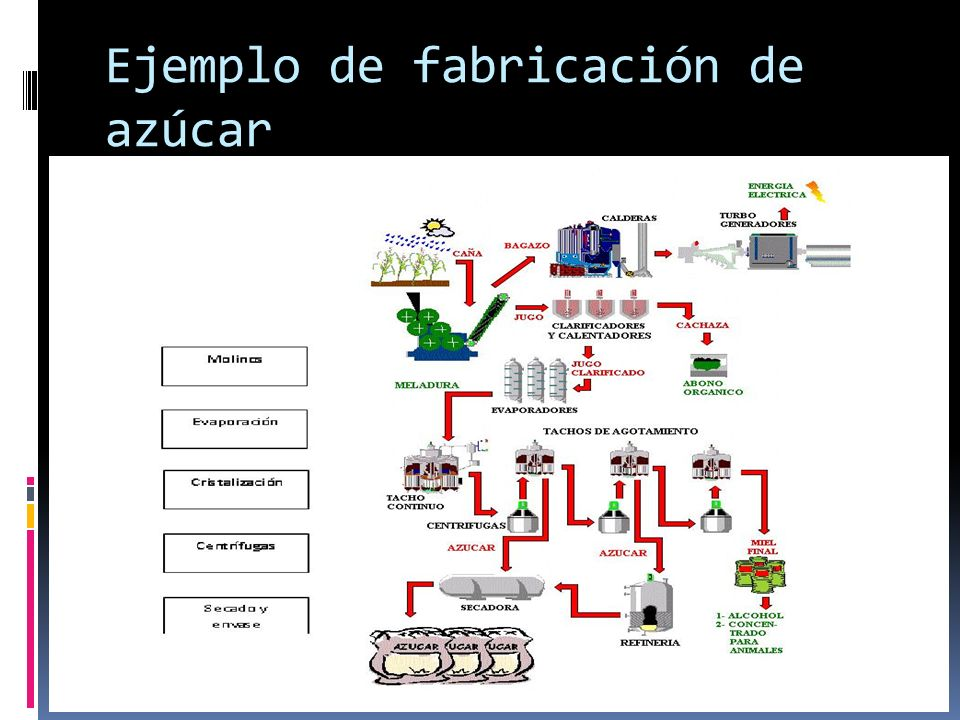 Ejemplo de fabricación de azúcar
