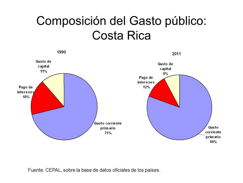 Composición del Gasto público: Costa Rica