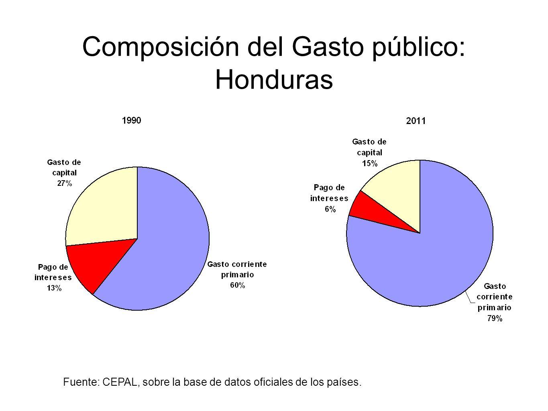 Composición del Gasto público: Honduras