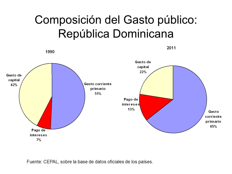 Composición del Gasto público: República Dominicana