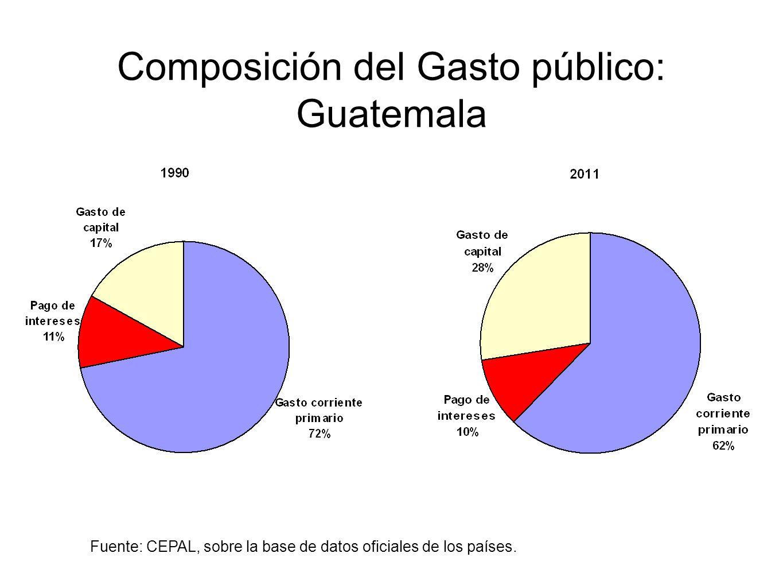 Composición del Gasto público: Guatemala
