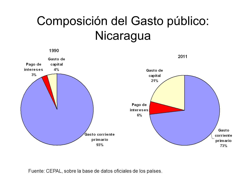 Composición del Gasto público: Nicaragua