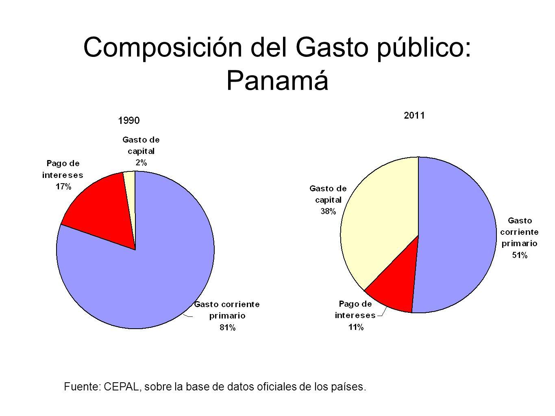 Composición del Gasto público: Panamá