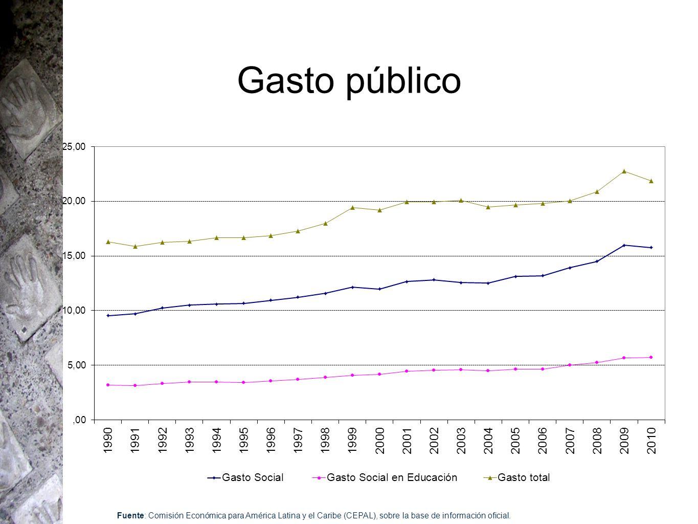 Gasto público Fuente: Comisión Económica para América Latina y el Caribe (CEPAL), sobre la base de información oficial.
