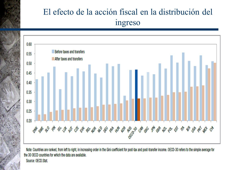 El efecto de la acción fiscal en la distribución del ingreso