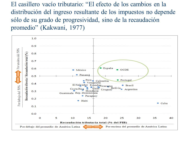 El casillero vacío tributario: El efecto de los cambios en la distribución del ingreso resultante de los impuestos no depende sólo de su grado de progresividad, sino de la recaudación promedio (Kakwani, 1977)