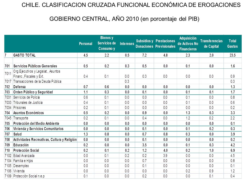 CHILE. CLASIFICACION CRUZADA FUNCIONAL ECONÓMICA DE EROGACIONES