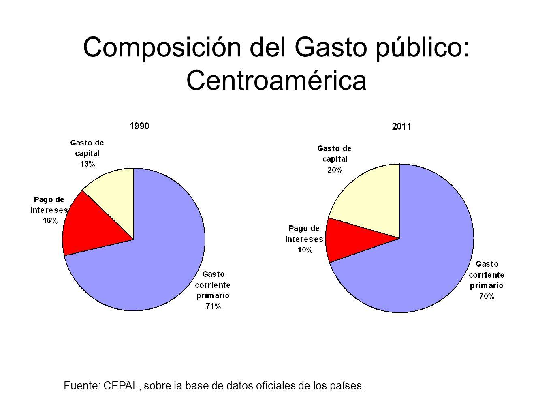 Composición del Gasto público: Centroamérica