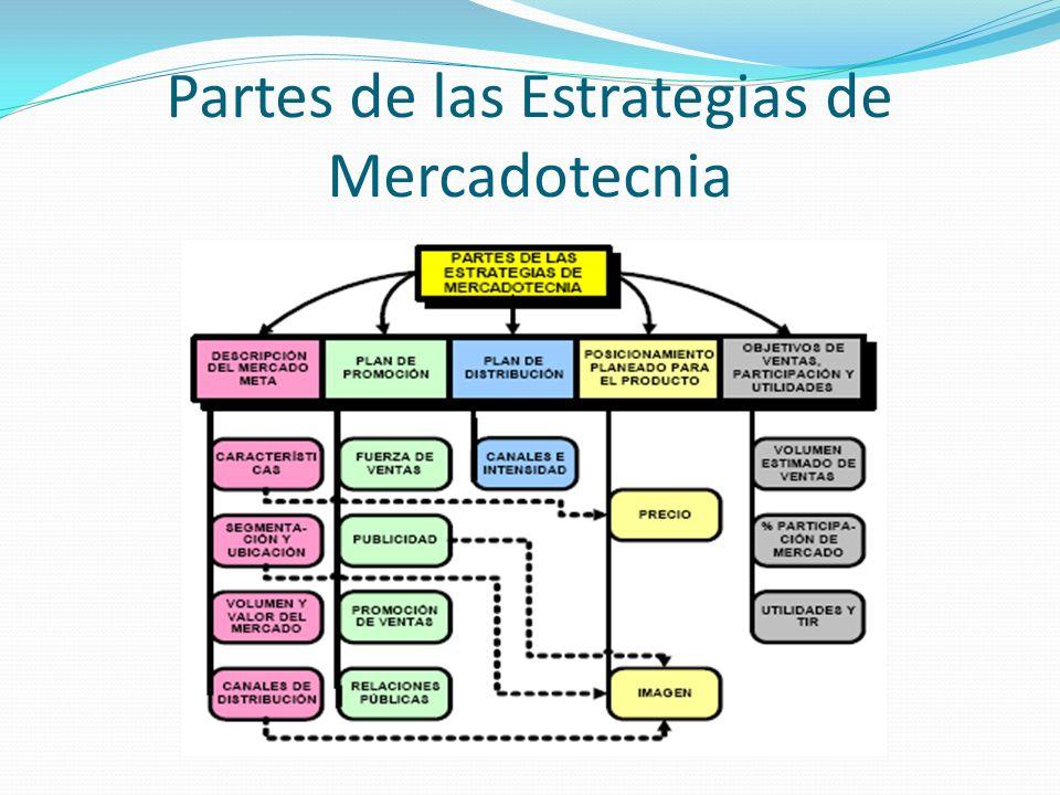 Partes de las Estrategias de Mercadotecnia