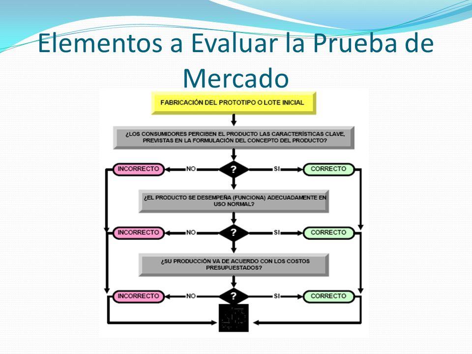 Elementos a Evaluar la Prueba de Mercado
