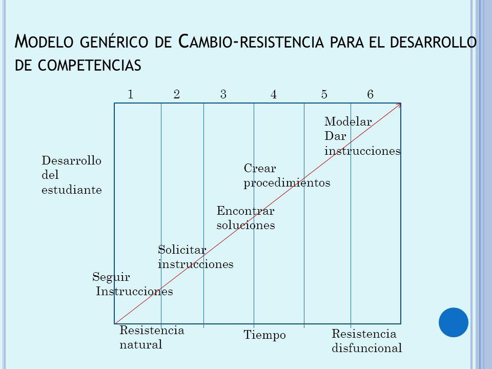 Modelo genérico de Cambio-resistencia para el desarrollo de competencias