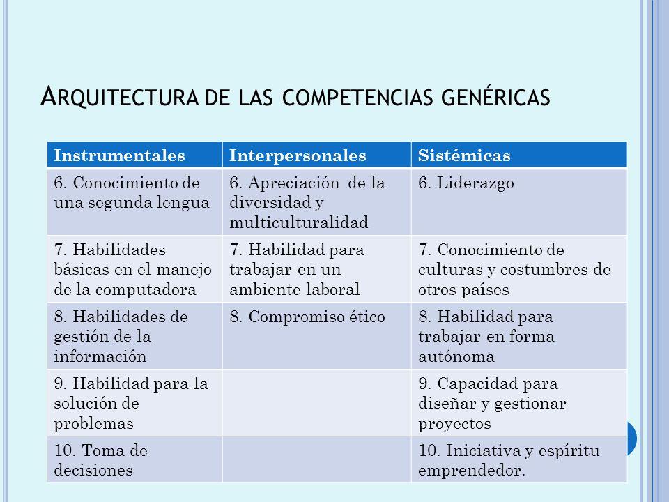 Arquitectura de las competencias genéricas