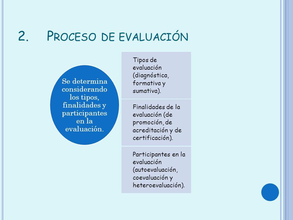 Proceso de evaluación Tipos de evaluación (diagnóstica, formativa y sumativa).