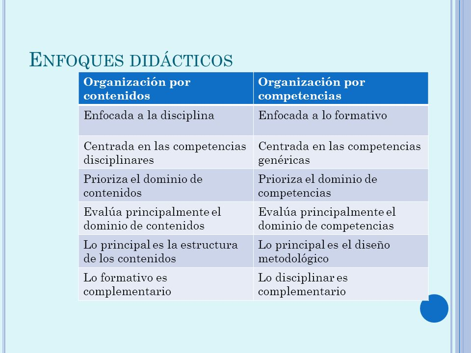 Enfoques didácticos Organización por contenidos