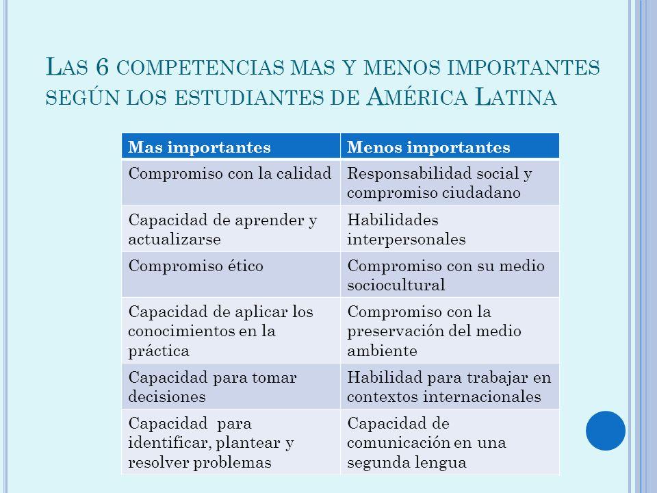 Las 6 competencias mas y menos importantes según los estudiantes de América Latina