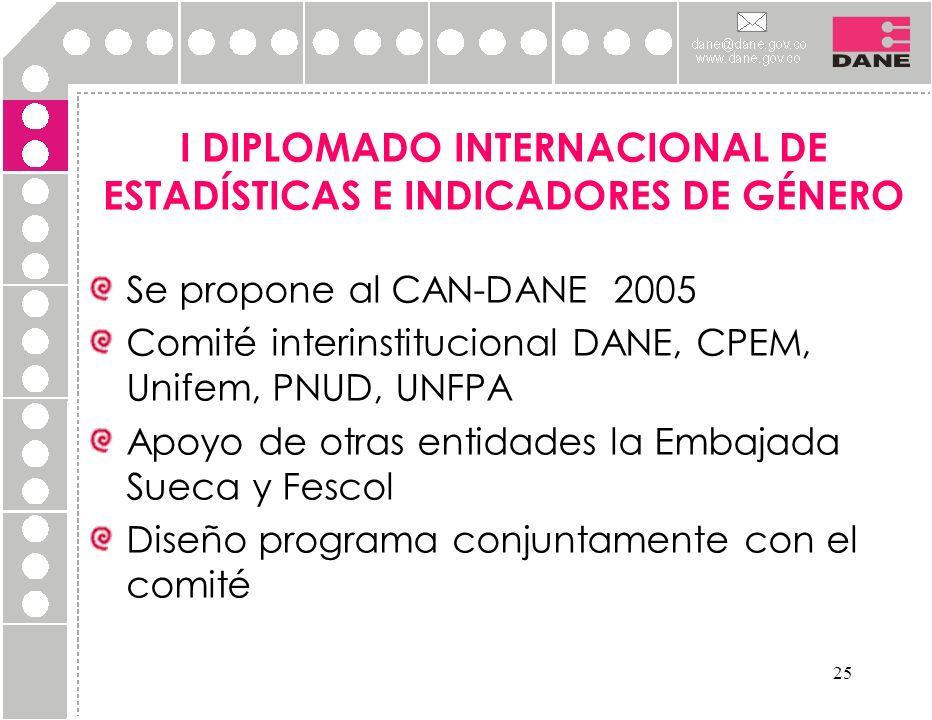 I DIPLOMADO INTERNACIONAL DE ESTADÍSTICAS E INDICADORES DE GÉNERO