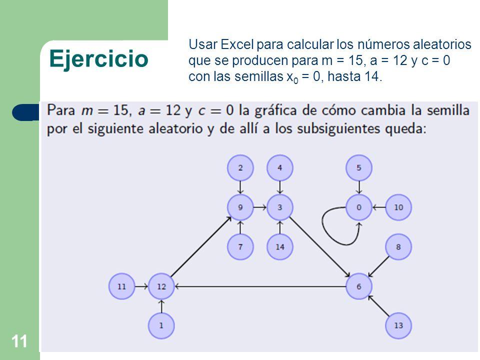 Usar Excel para calcular los números aleatorios que se producen para m = 15, a = 12 y c = 0 con las semillas x0 = 0, hasta 14.