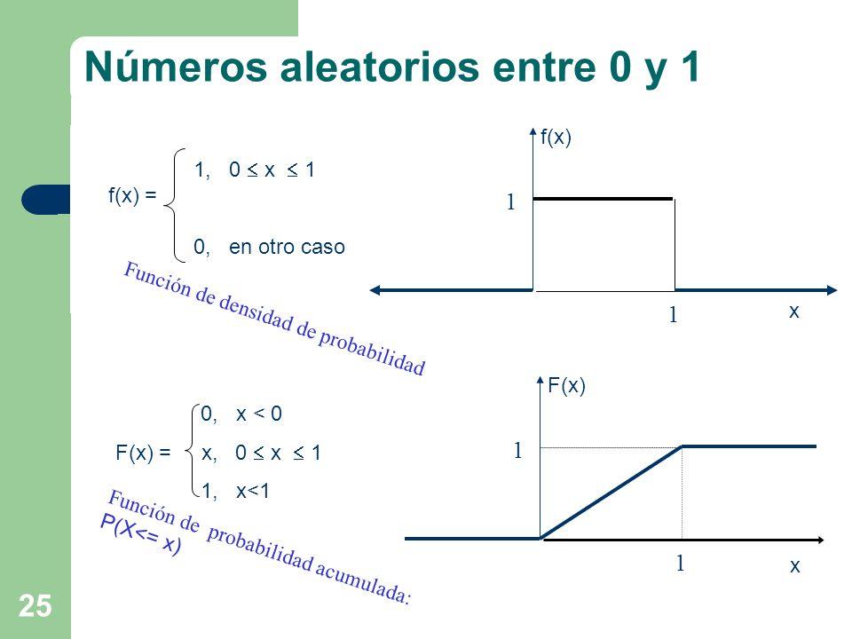Números aleatorios entre 0 y 1