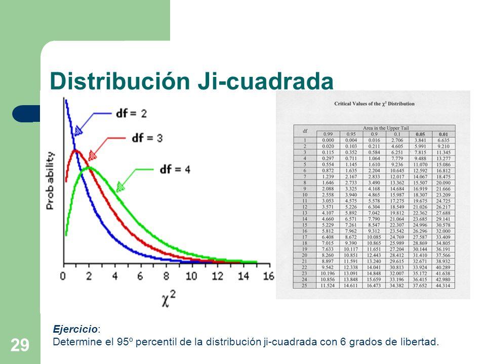 Distribución Ji-cuadrada