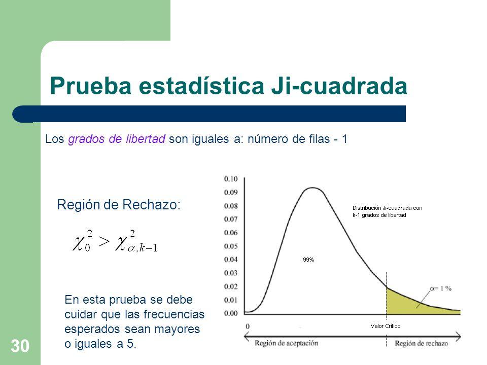 Prueba estadística Ji-cuadrada