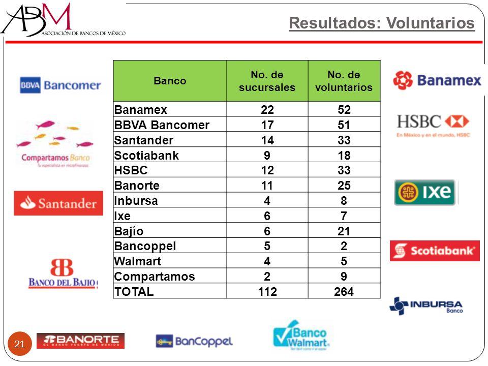 Resultados: Voluntarios