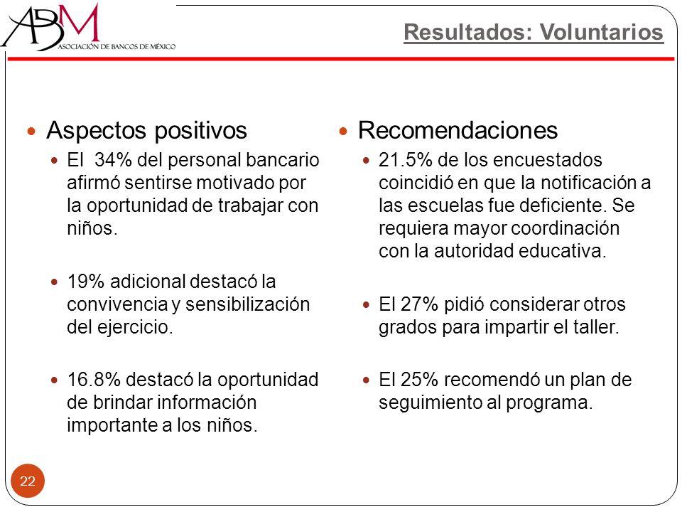 Aspectos positivos Recomendaciones Resultados: Voluntarios