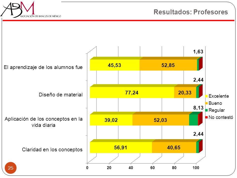 Resultados: Profesores