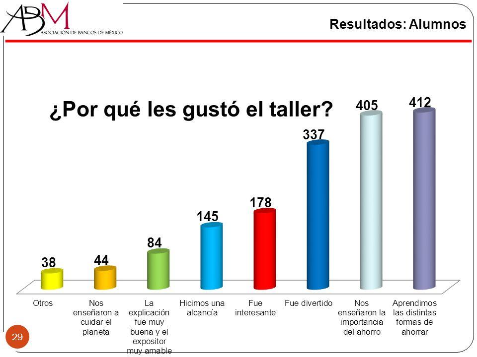 Resultados: Alumnos