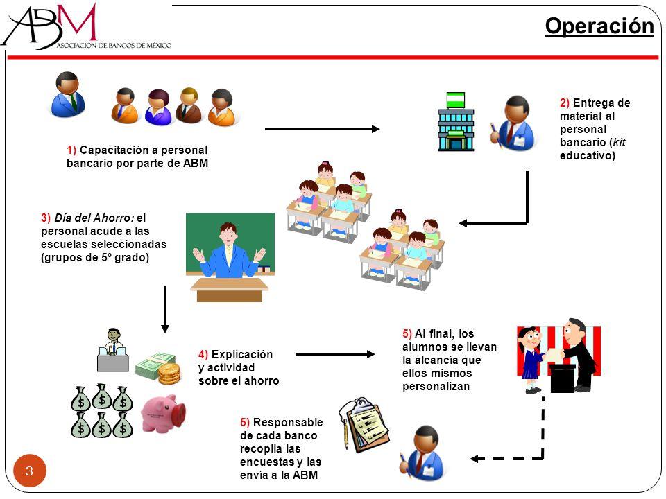 Operación 2) Entrega de material al personal bancario (kit educativo) 1) Capacitación a personal bancario por parte de ABM.