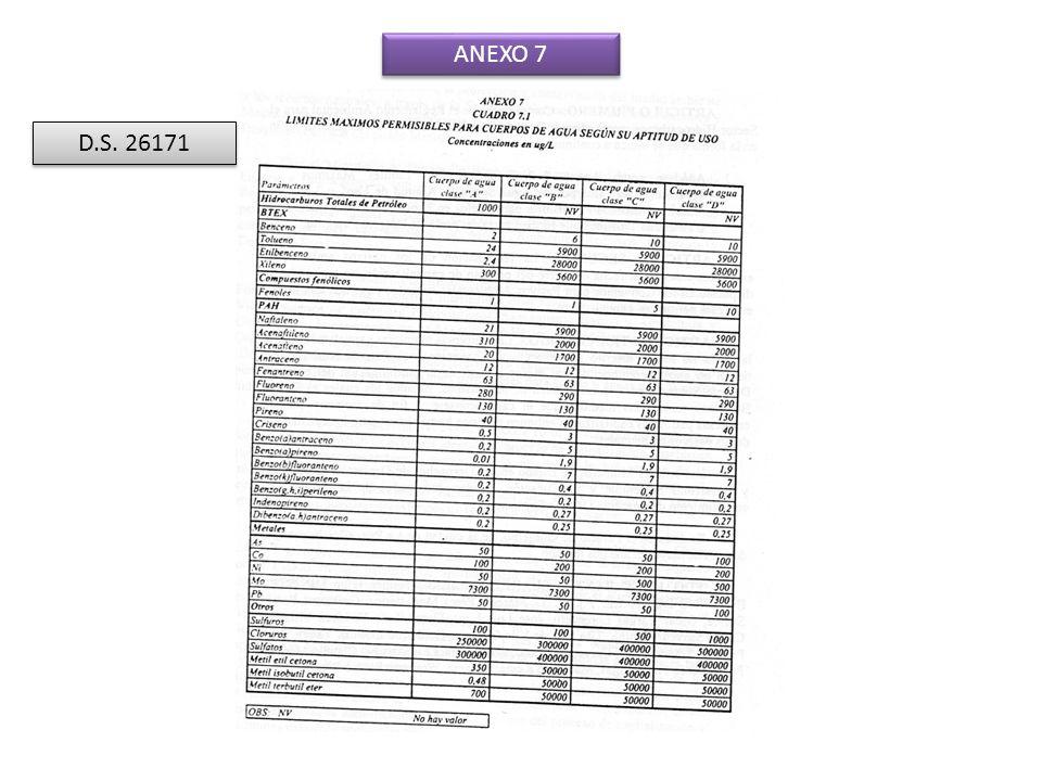 ANEXO 7 D.S. 26171