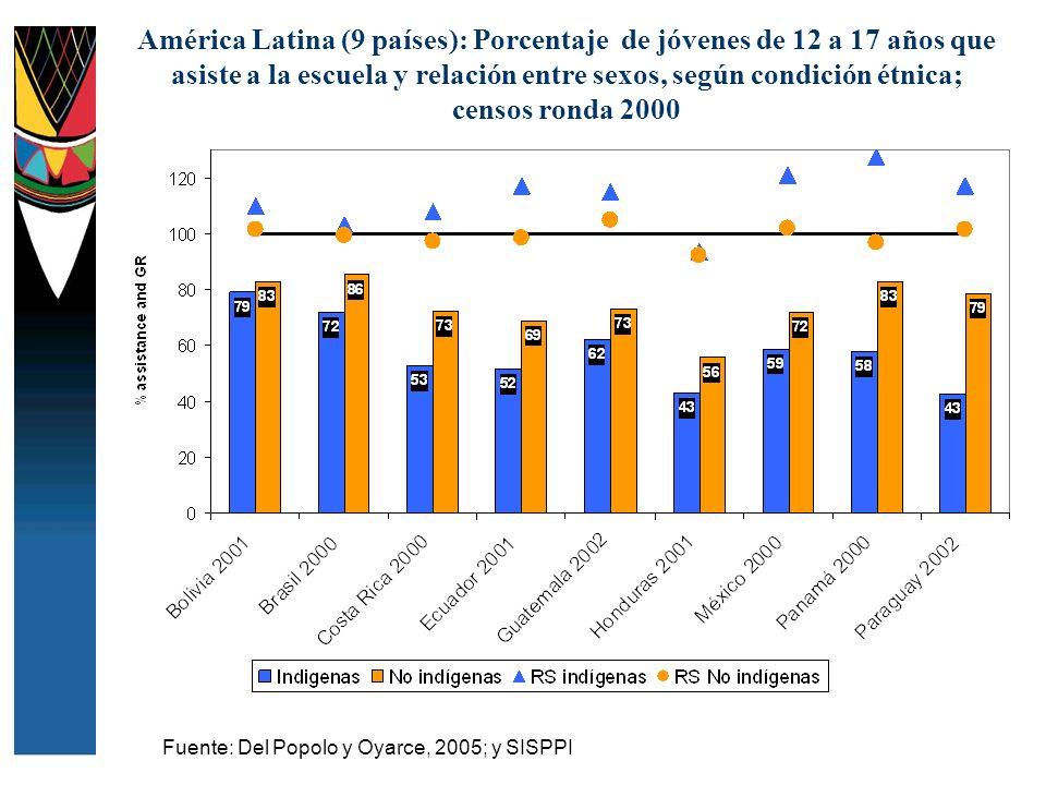 América Latina (9 países): Porcentaje de jóvenes de 12 a 17 años que asiste a la escuela y relación entre sexos, según condición étnica; censos ronda 2000