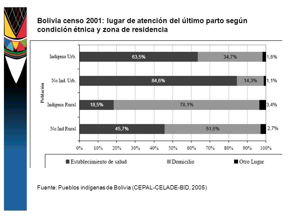 Bolivia censo 2001: lugar de atención del último parto según condición étnica y zona de residencia