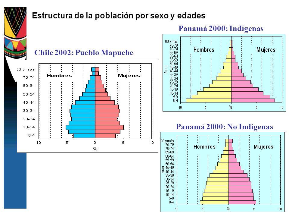 Estructura de la población por sexo y edades