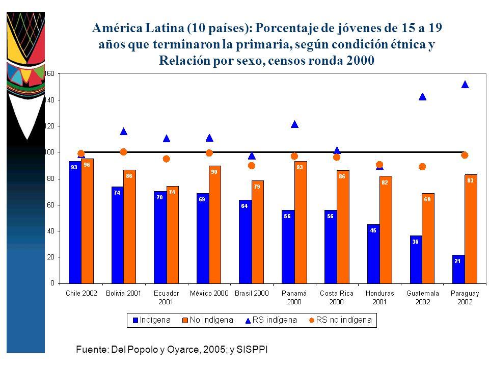 América Latina (10 países): Porcentaje de jóvenes de 15 a 19 años que terminaron la primaria, según condición étnica y Relación por sexo, censos ronda 2000