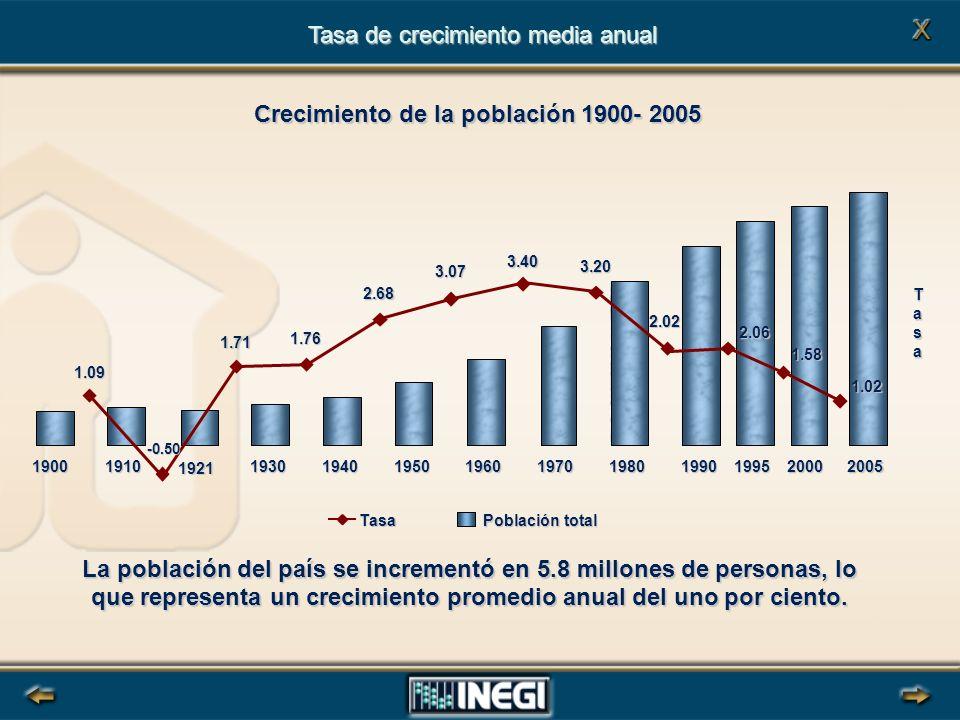 Tasa de crecimiento media anual