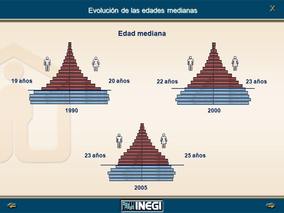 Evolución de las edades medianas