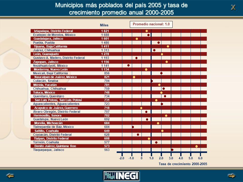 Municipios más poblados del país 2005 y tasa de crecimiento promedio anual 2000-2005