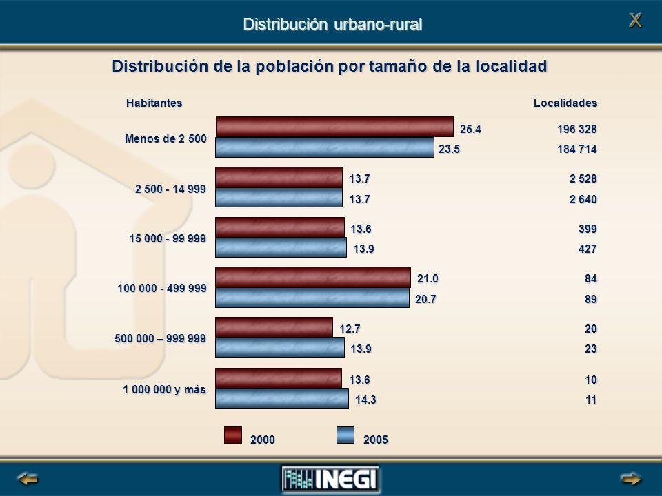 Distribución de la población por tamaño de la localidad