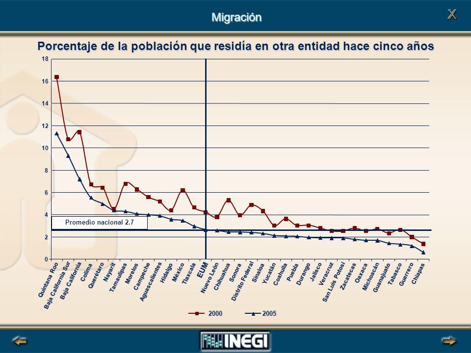 Porcentaje de la población que residía en otra entidad hace cinco años