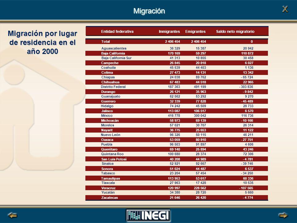 Migración por lugar de residencia en el año 2000