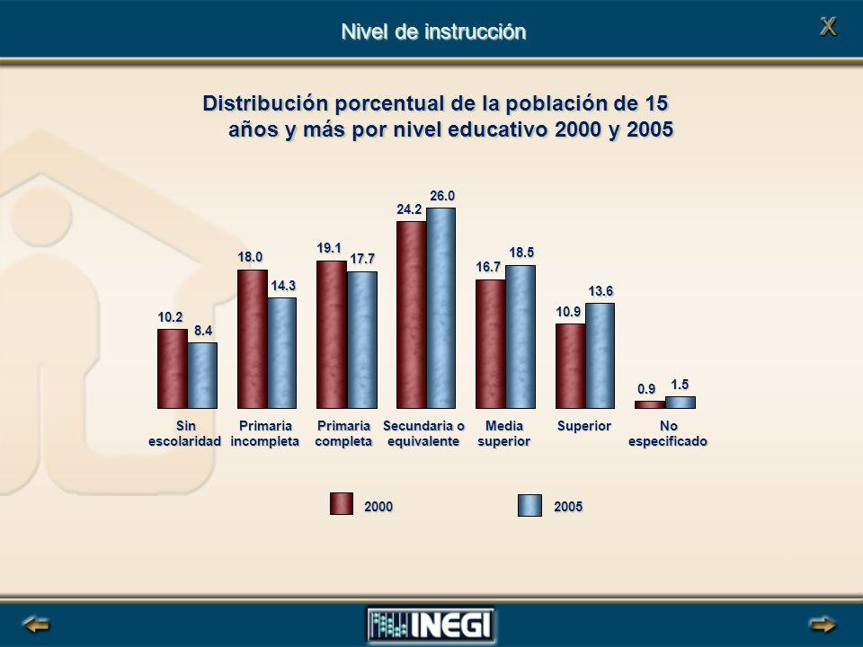 Nivel de instrucción Distribución porcentual de la población de 15 años y más por nivel educativo 2000 y 2005.