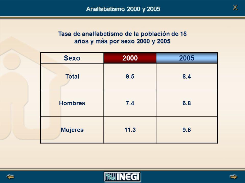 Analfabetismo 2000 y 2005 Tasa de analfabetismo de la población de 15 años y más por sexo 2000 y 2005.