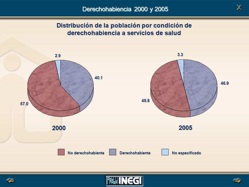 Distribución de la población por condición de