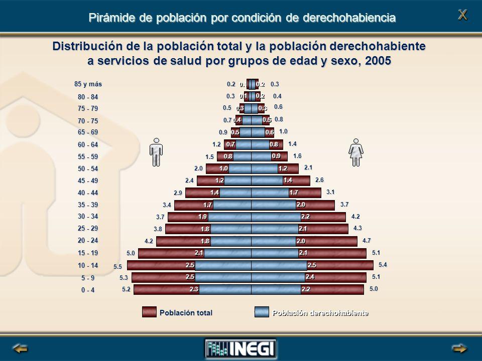 Pirámide de población por condición de derechohabiencia
