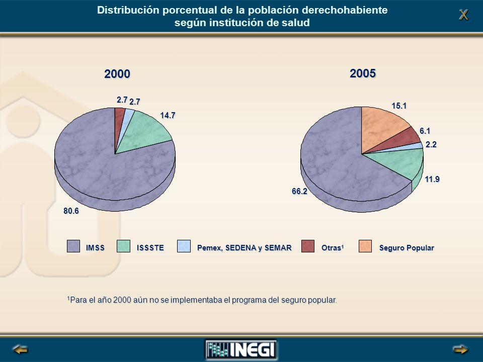 Distribución porcentual de la población derechohabiente según institución de salud