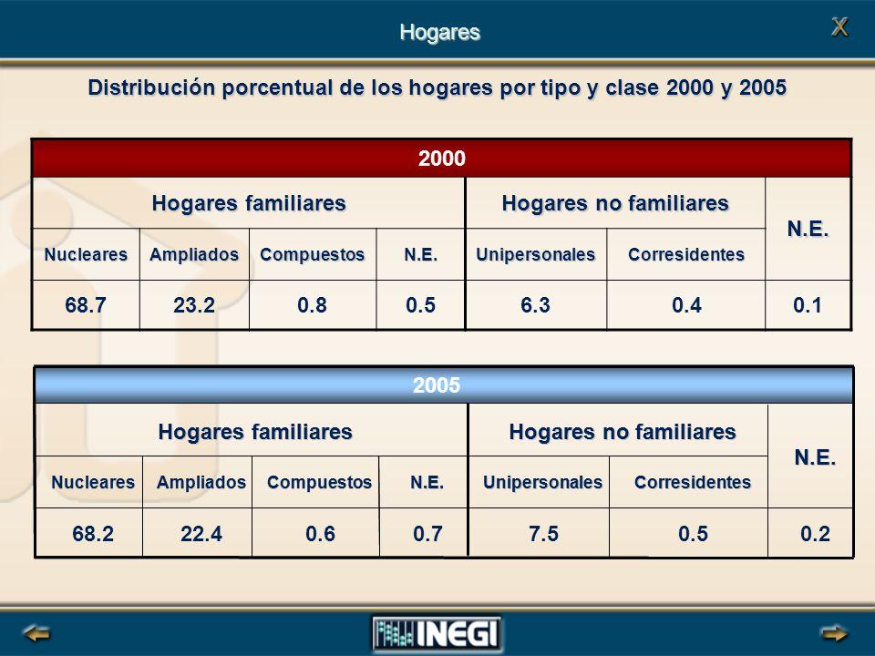 Distribución porcentual de los hogares por tipo y clase 2000 y 2005